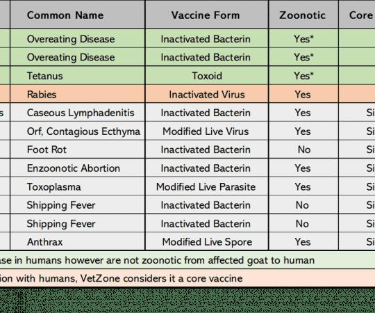 Optional Goat Vaccines